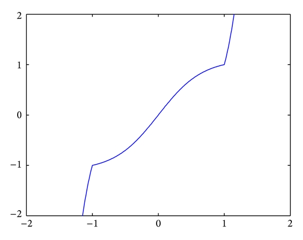 (d) Power-sigmoid function