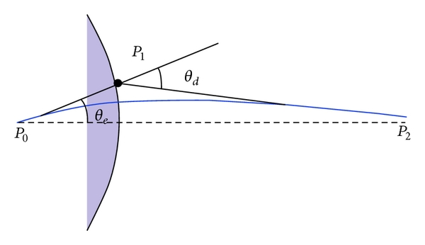 (b) GLAC segment and a drawable boundary