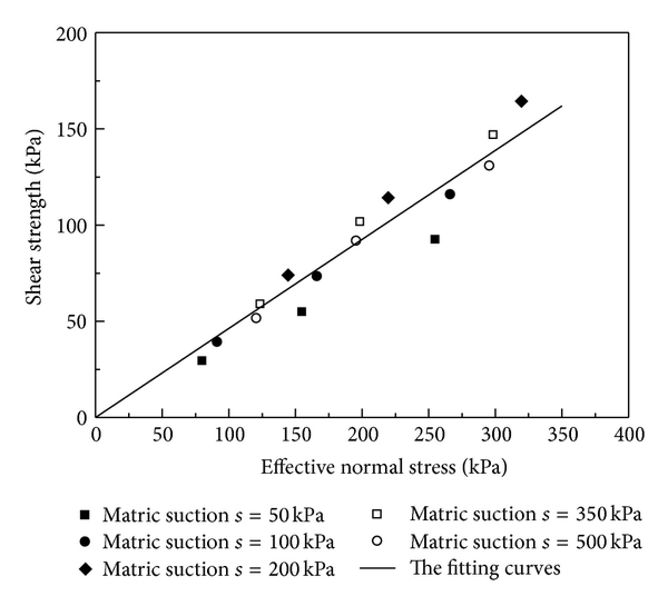 (a) Modified shear strength envelops at drier than optimum water content
