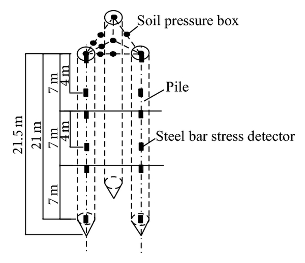 (b)  The layout drawing of earth pressure boxes and steel bar stress detectors