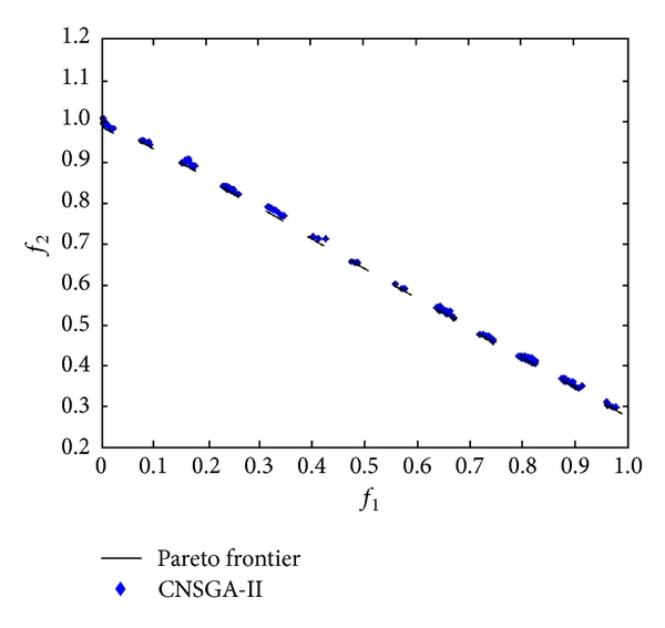 (d) CTP2 calculated by CNSGA-II