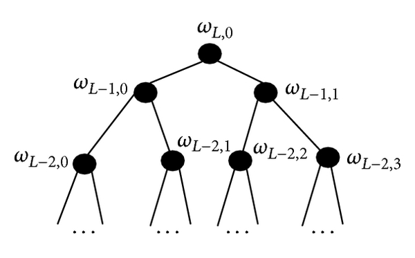 (a)  Wavelet tree structure