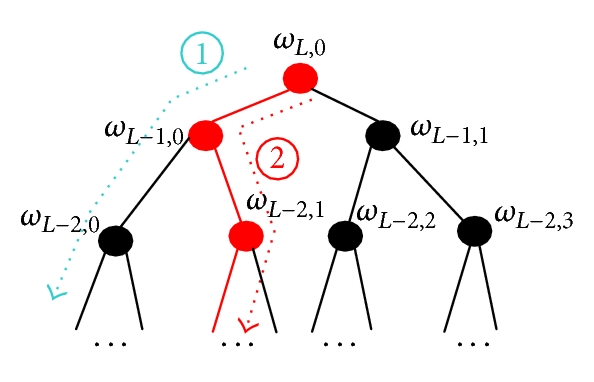 (b)  Process of tree nodes selection in the TBOMP