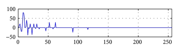 (b)  Wavelet coefficients of 4-level decompositions. The coefficients are arrayed as