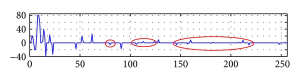 (a)  Reconstructed wavelet coefficients after the first selection of the wavelet nodes