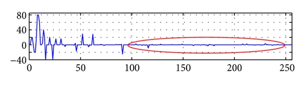 (c)  Reconstructed wavelet coefficients after the third selection of the wavelet nodes