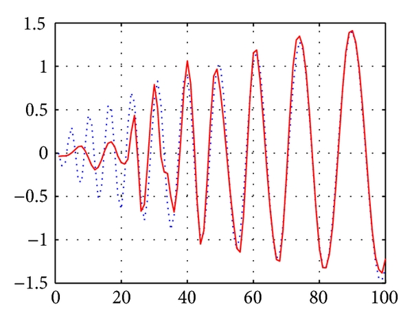 (d)  A zoom-in view of Figure 5(c)