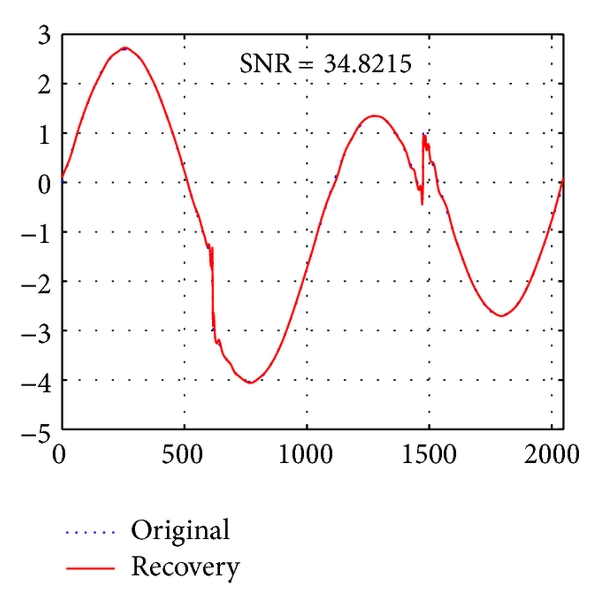 (g)  Original and Reconstruction signals of Heavysine signal by OMP