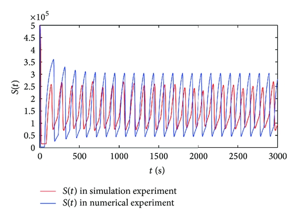 (a) The comparison of the number of susceptible hosts