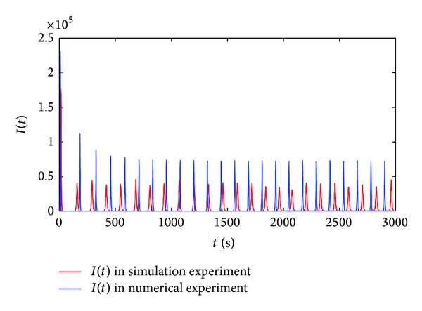 (b) The comparison of the number of infectious hosts