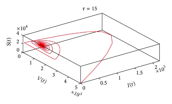(a) The projection of the phase portrait in   -space when