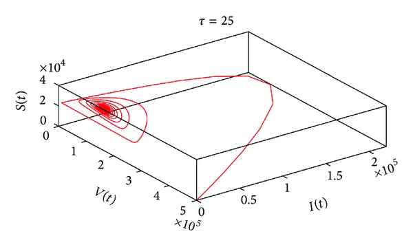 (b) The projection of the phase portrait in   -space when