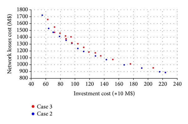 (b) Trade-off between investment cost and network losses cost in Cases 2 and 3