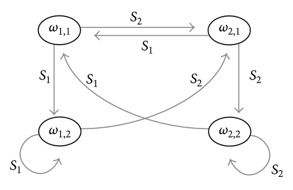 (a) State changes resulting from external stimuli