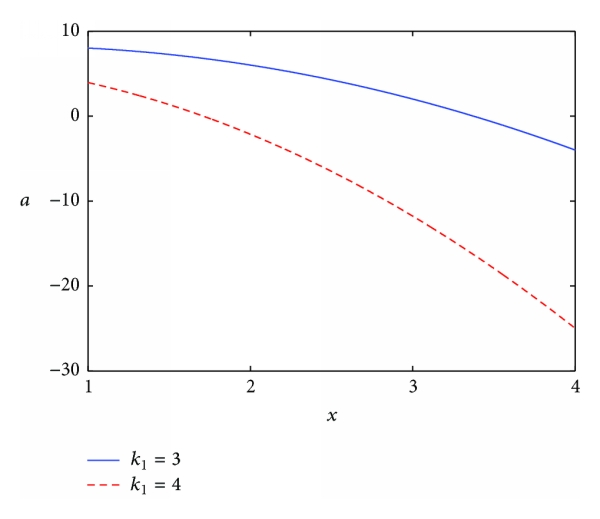 (b) Optimal fixed wage with different