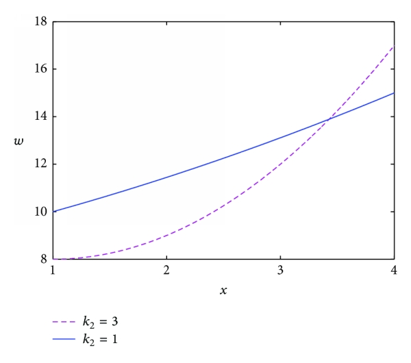 (d) Optimal wage with different