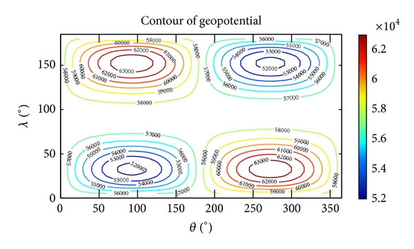 (a) Contour of geopotential