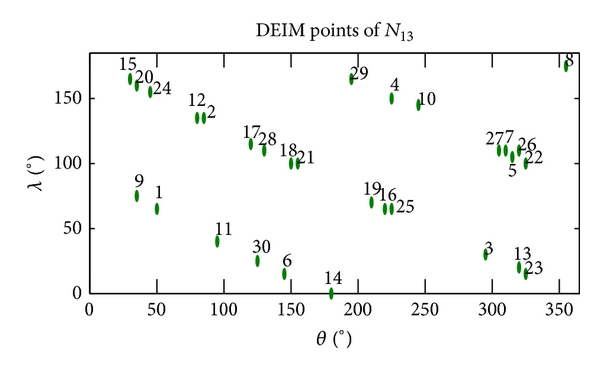 (a) First 30 DEIM points for nonlinear function