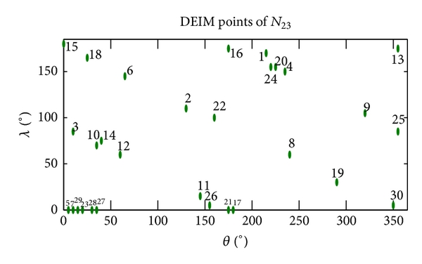 (b) First 30 DEIM points for nonlinear function