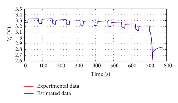 (a) Measured and calculated battery voltage with 1/3C discharge