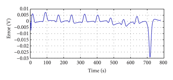 (b) Calculated battery voltage error with 1/3C discharge