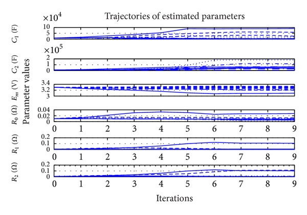 (c) Trajectories of the optimization variables