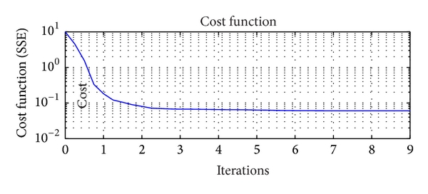 (d) Cost function of the optimization variables