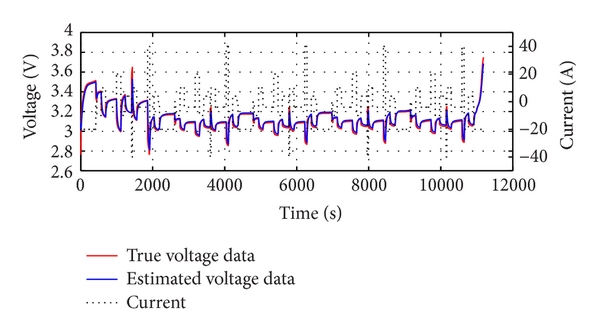 (a) True data of DST and its estimated data