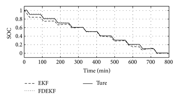 (a) True SOC and its experiment results with EKF and FDEKF