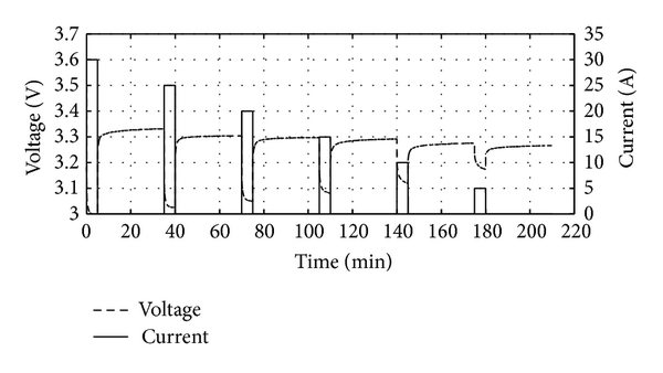(a) Terminal current/voltage curves of changing-current discharge pulse