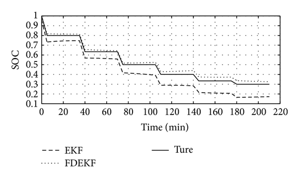 (b) SOC estimation results of changing-current discharge pulse