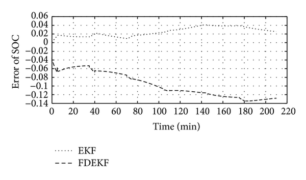 (c) SOC estimation errors of changing-current discharge pulse