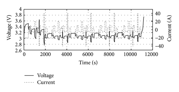 (a) Terminal current/voltage curves of DST data
