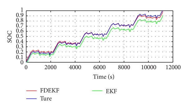 (b) SOC estimation results of DST data with EKF and FDEKF