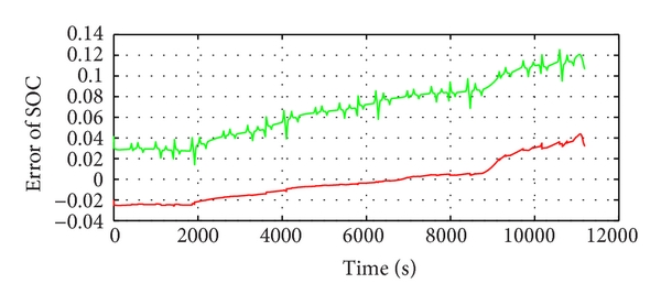 (c) SOC estimation errors of DST data with EKF and FDEKF