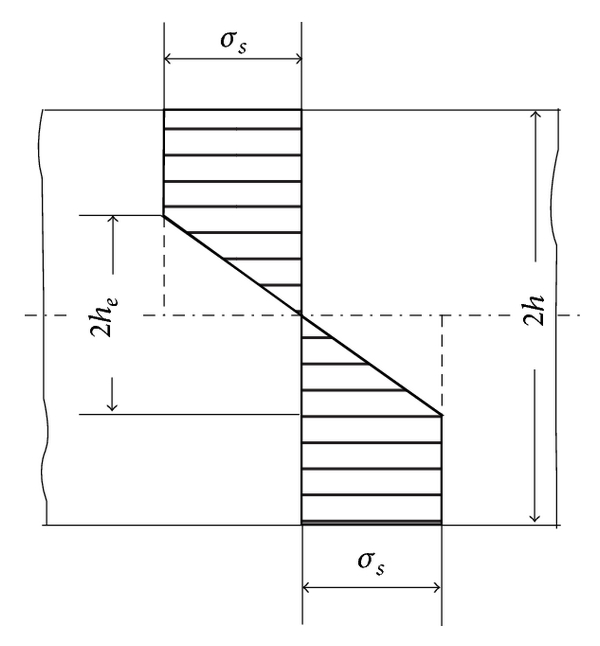 (b) Stress in the cross-section
