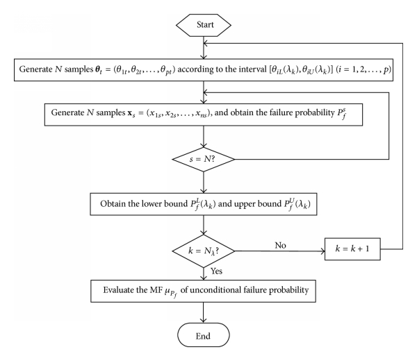 (a) MCS for evaluating MF of unconditional failure probability
