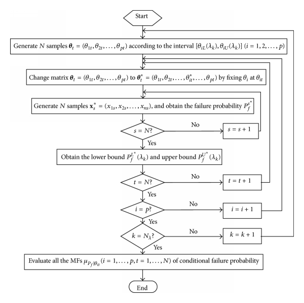 (b) MCS for evaluating MFs of conditional failure probability