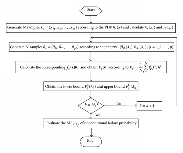 (a) SLS for evaluating MF of unconditional failure probability
