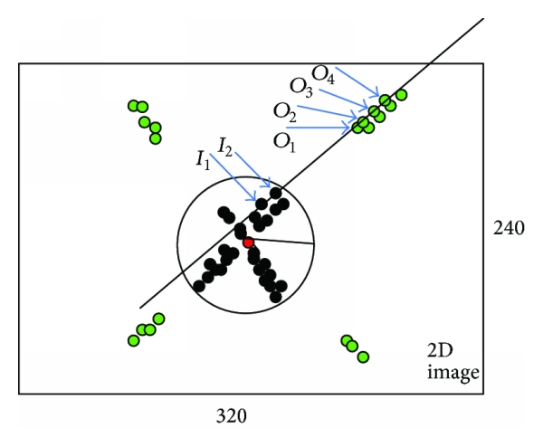 (a) Illustration of coverage rate and error radius of vanishing point