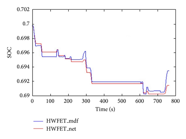 (b) HWFET working condition