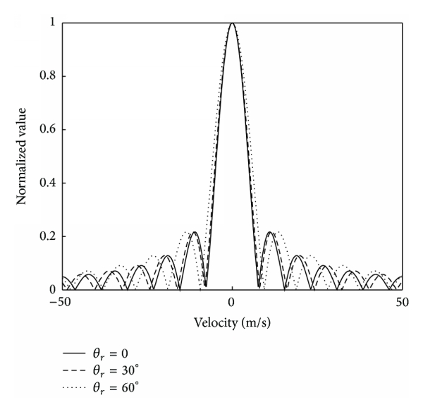 (a) The velocity ambiguous function when     is 0, 30°, or 60°