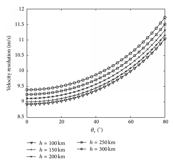 (b) When      km, the velocity resolution changes with     and