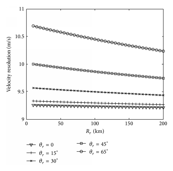 (c) When    km, the velocity resolution changes with    and