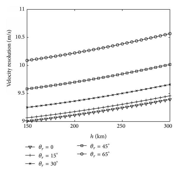 (d) When      km, the velocity resolution changes with    and