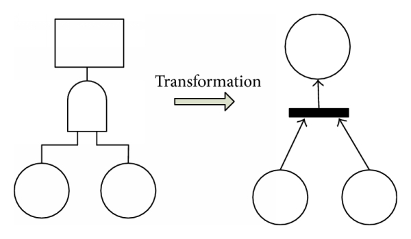 (a) Transformation of AND gate