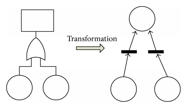 (b) Transformation of OR gate