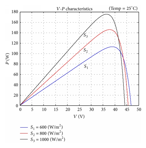 (a)  V-P curve when temp. = 25°C, different irradiance