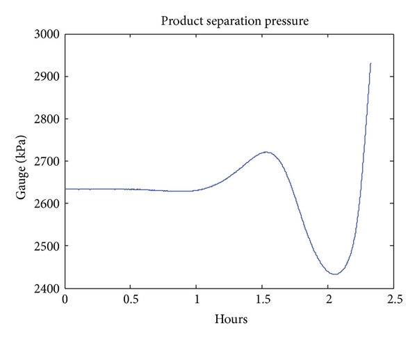 (a) Process Vab.13 (product separation pressure) in Fault9