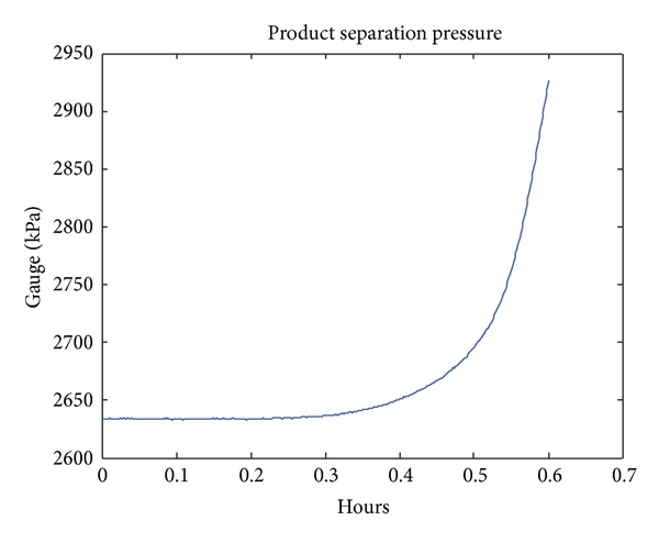 (b) Process Vab.13 (product separation pressure) in Fault11